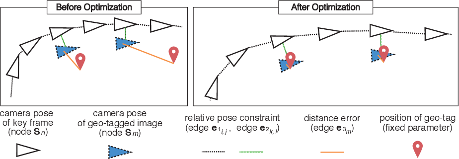 Figure 4 for Scale Drift Correction of Camera Geo-Localization using Geo-Tagged Images