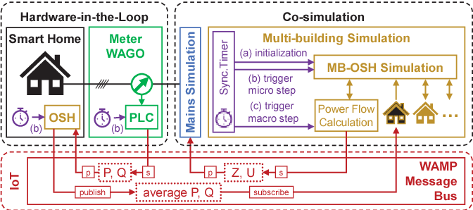 Hardware-in-the-Loop Co-simulation of a Smart Building in a
