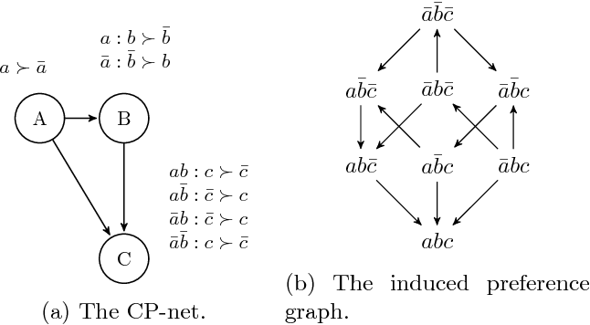 Figure 2 for The Complexity of Learning Acyclic Conditional Preference Networks