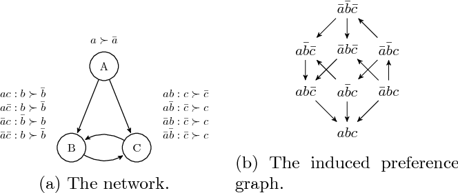 Figure 3 for The Complexity of Learning Acyclic Conditional Preference Networks
