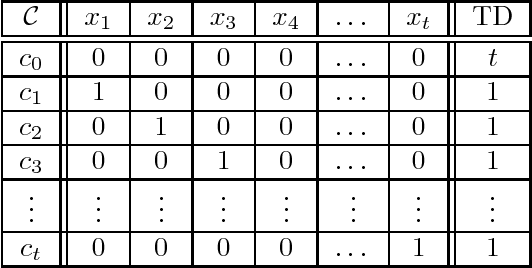 Figure 4 for The Complexity of Learning Acyclic Conditional Preference Networks