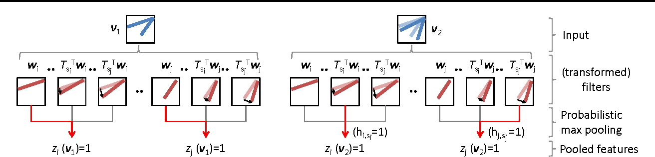 Figure 1 for Learning Invariant Representations with Local Transformations