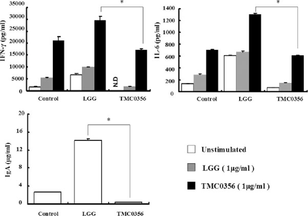 Fig. 2. Total IgA secretion and cytokine production by PP cells derived from mice given Lactobacillus GG or L. gasseri TMC0356 for 7 days. The pooled PP cells (2.5 × 106 cells/well) were cultured in the absence (unstimulated) or presence of Lactobacillus GG (LGG) or L. gasseri TMC0356 (TMC0356) (1 μg/ml). The concentrations of IFN-γ and IL-6