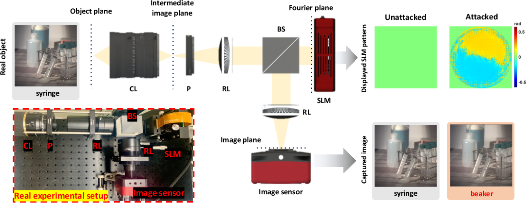 Figure 1 for Light Lies: Optical Adversarial Attack