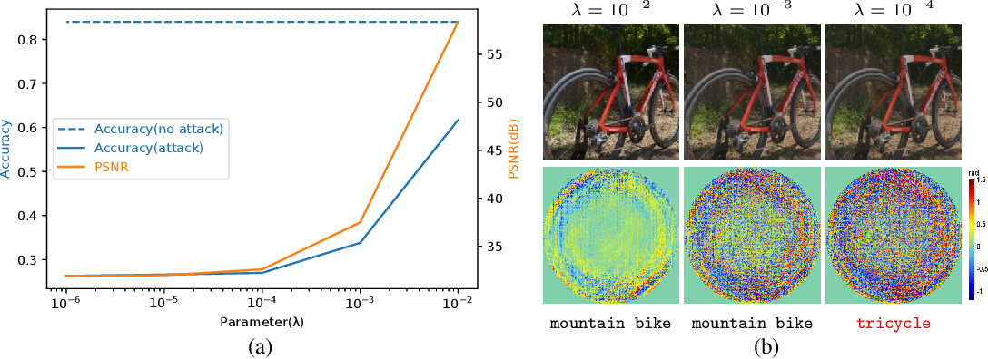 Figure 3 for Light Lies: Optical Adversarial Attack