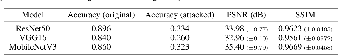 Figure 2 for Light Lies: Optical Adversarial Attack
