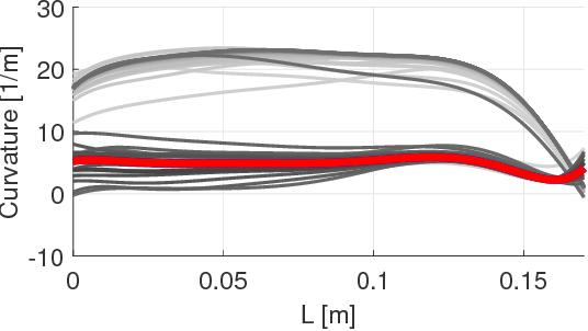 Figure 3 for Efficient Reduced-Order Models for Soft Actuators