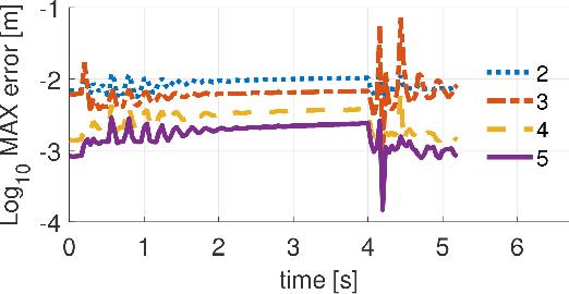 Figure 4 for Efficient Reduced-Order Models for Soft Actuators