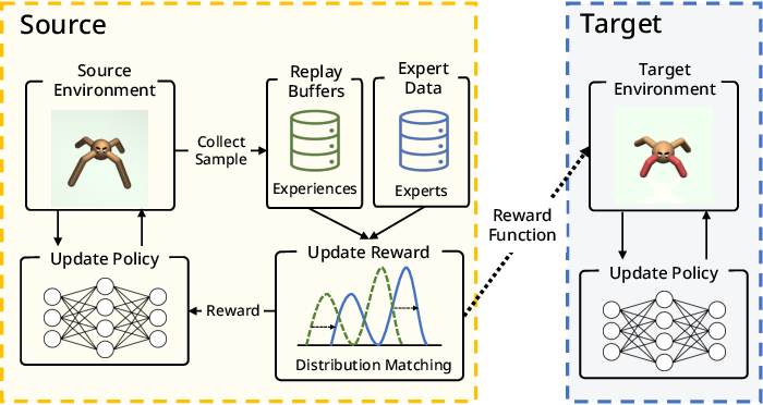 Figure 1 for OPIRL: Sample Efficient Off-Policy Inverse Reinforcement Learning via Distribution Matching