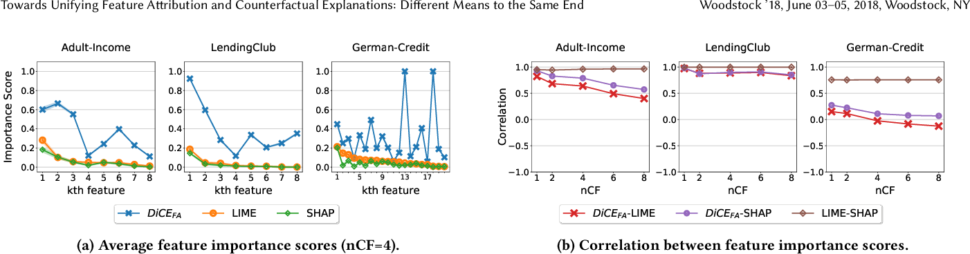 Figure 3 for Towards Unifying Feature Attribution and Counterfactual Explanations: Different Means to the Same End