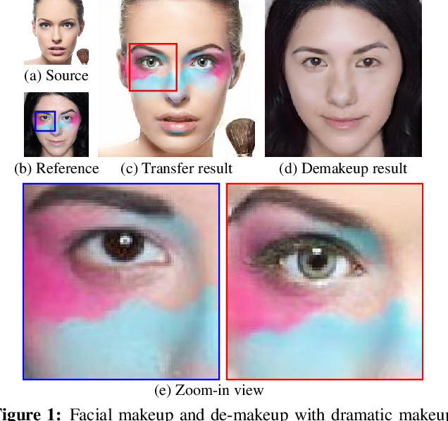 Figure 1 for LADN: Local Adversarial Disentangling Network for Facial Makeup and De-Makeup