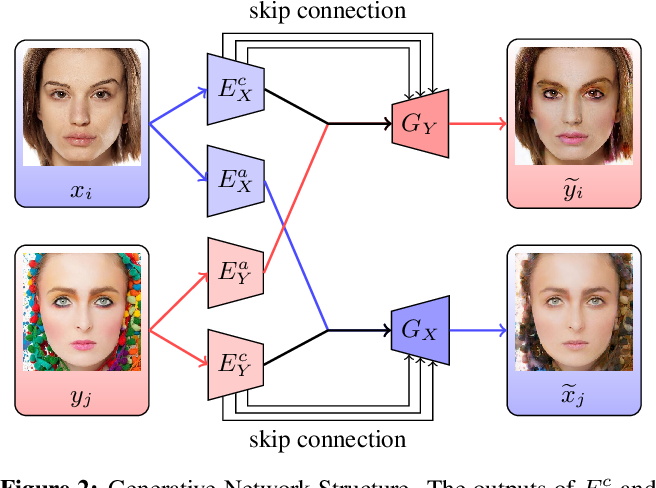 Figure 3 for LADN: Local Adversarial Disentangling Network for Facial Makeup and De-Makeup