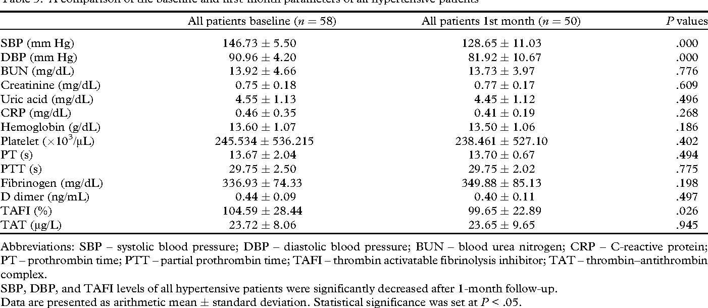 Table 3. A comparison of the baseline and first-month parameters of all  hypertensive