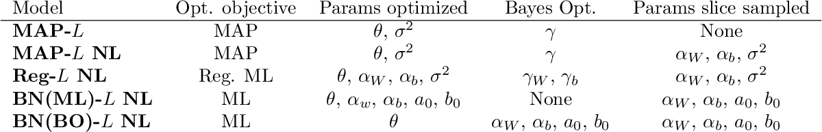 Figure 2 for Benchmarking the Neural Linear Model for Regression