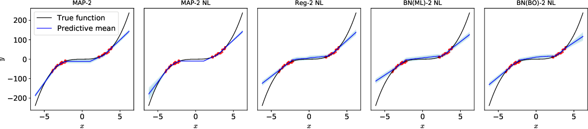 Figure 1 for Benchmarking the Neural Linear Model for Regression