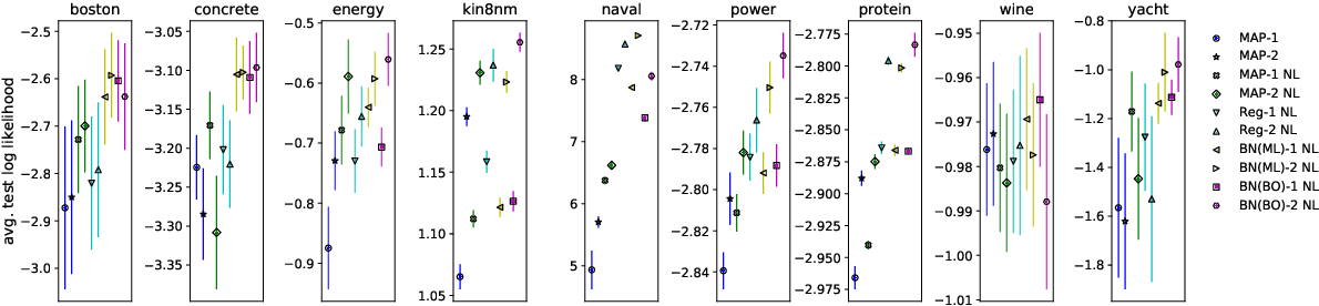 Figure 3 for Benchmarking the Neural Linear Model for Regression