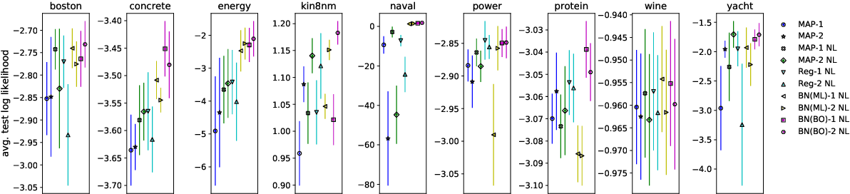 Figure 4 for Benchmarking the Neural Linear Model for Regression