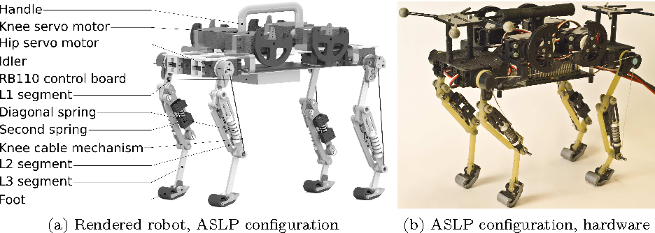 Figure 1 from Towards dynamic trot gait locomotion: Design, control