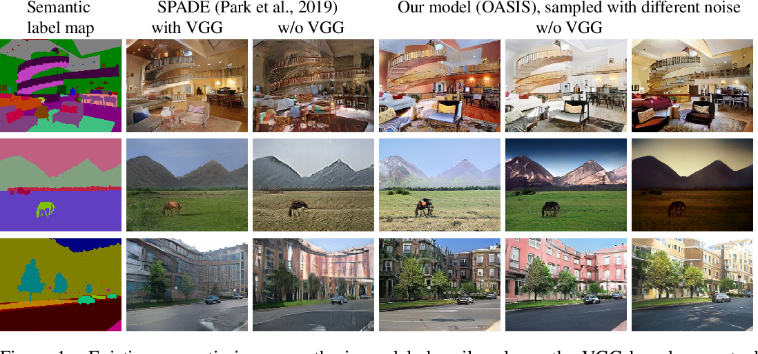 Figure 1 for You Only Need Adversarial Supervision for Semantic Image Synthesis
