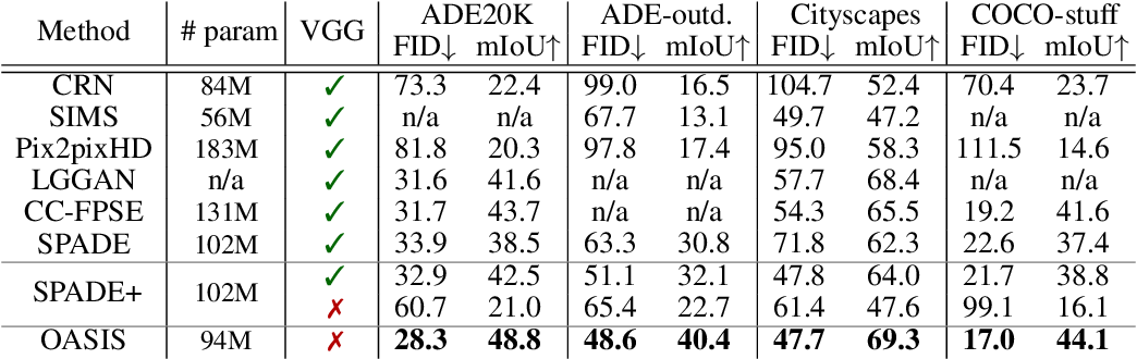 Figure 2 for You Only Need Adversarial Supervision for Semantic Image Synthesis