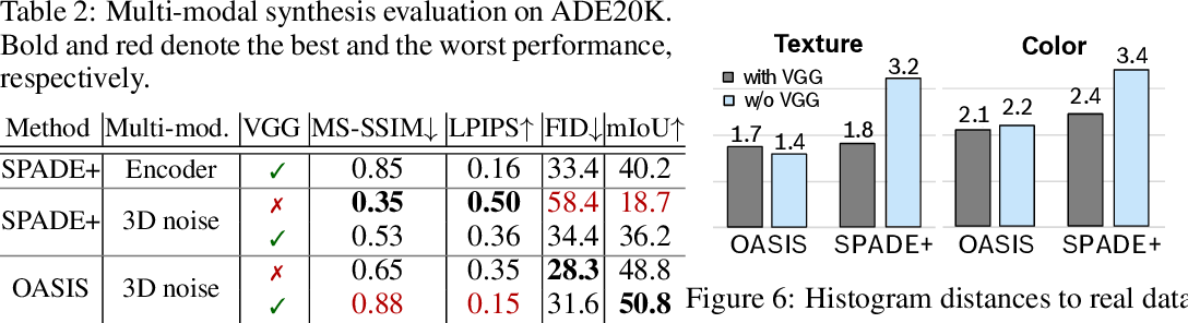 Figure 4 for You Only Need Adversarial Supervision for Semantic Image Synthesis