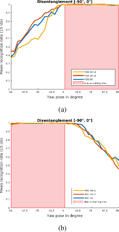 Figure 4 for Empirically Analyzing the Effect of Dataset Biases on Deep Face Recognition Systems