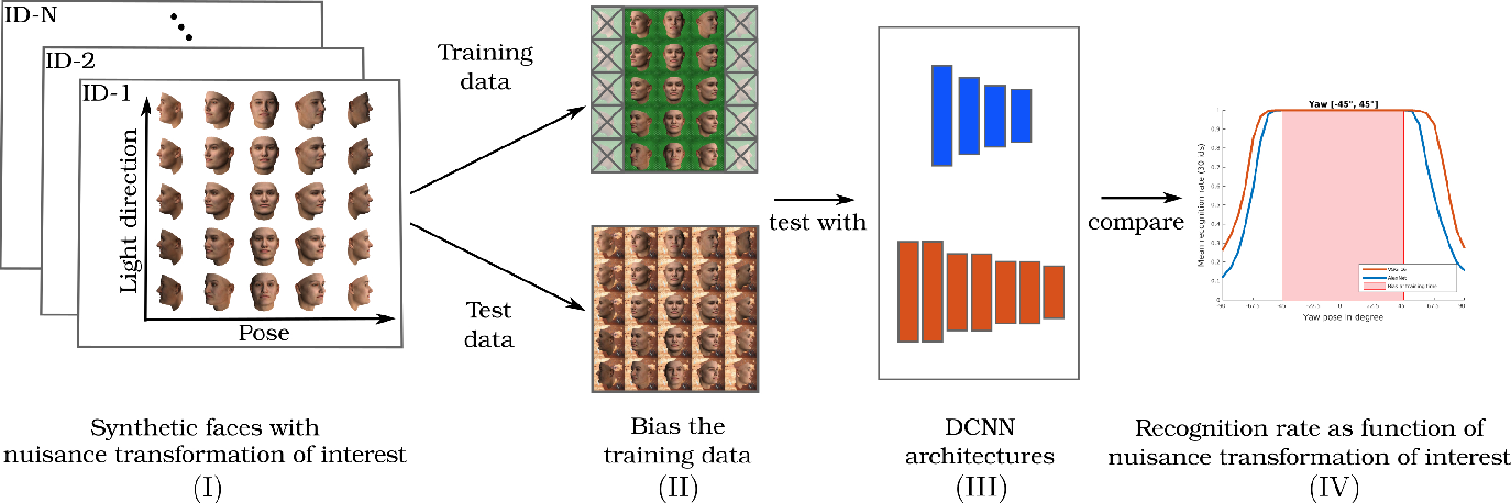 Figure 3 for Empirically Analyzing the Effect of Dataset Biases on Deep Face Recognition Systems