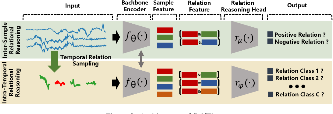 Figure 3 for Self-Supervised Time Series Representation Learning by Inter-Intra Relational Reasoning