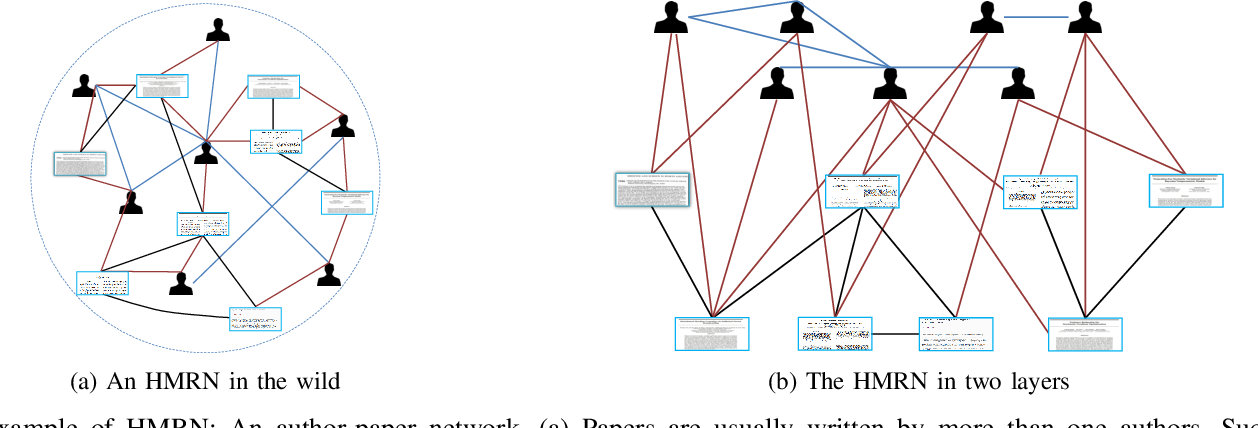 Figure 1 for Detecting Communities in Heterogeneous Multi-Relational Networks:A Message Passing based Approach
