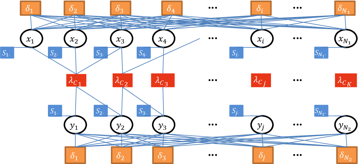 Figure 2 for Detecting Communities in Heterogeneous Multi-Relational Networks:A Message Passing based Approach