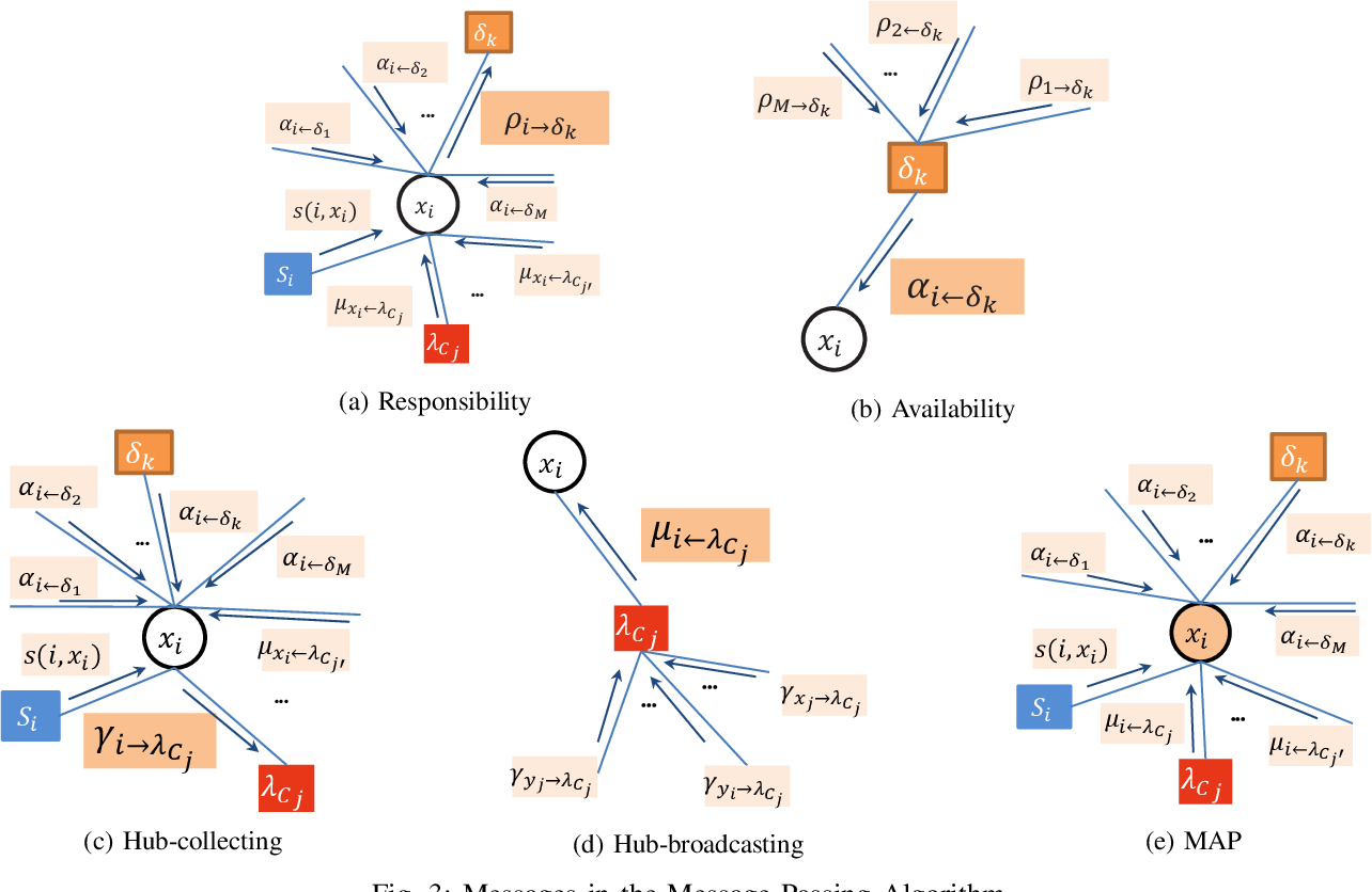 Figure 3 for Detecting Communities in Heterogeneous Multi-Relational Networks:A Message Passing based Approach