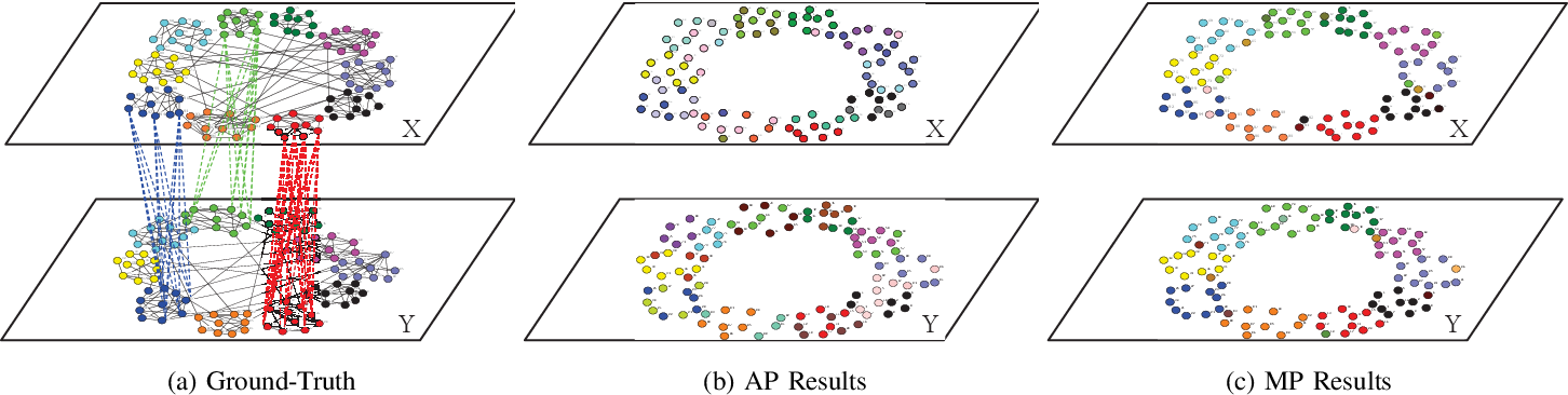 Figure 4 for Detecting Communities in Heterogeneous Multi-Relational Networks:A Message Passing based Approach
