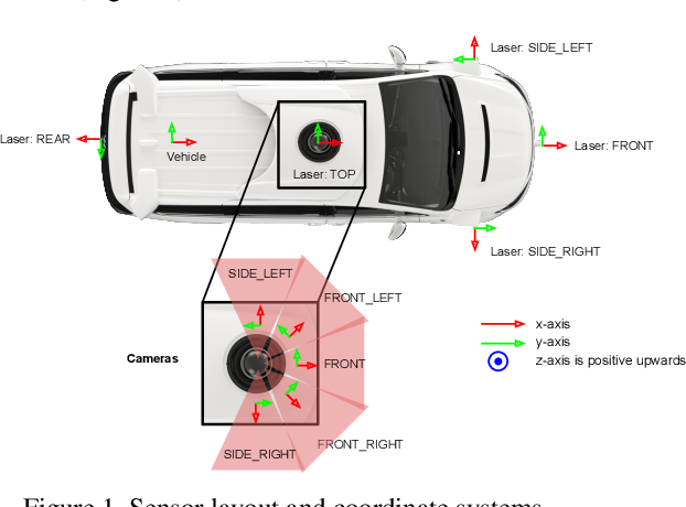Figure 2 for Scalability in Perception for Autonomous Driving: Waymo Open Dataset