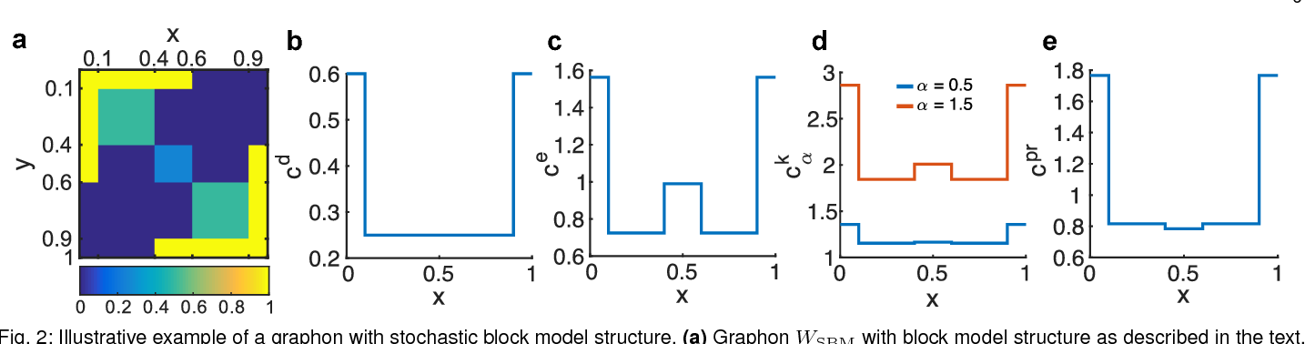 Figure 2 for Centrality measures for graphons: Accounting for uncertainty in networks