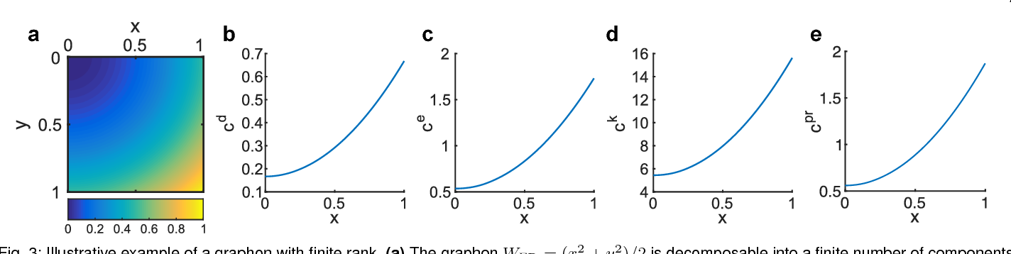 Figure 3 for Centrality measures for graphons: Accounting for uncertainty in networks