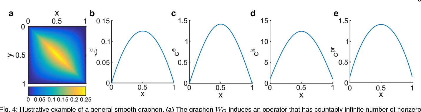 Figure 4 for Centrality measures for graphons: Accounting for uncertainty in networks