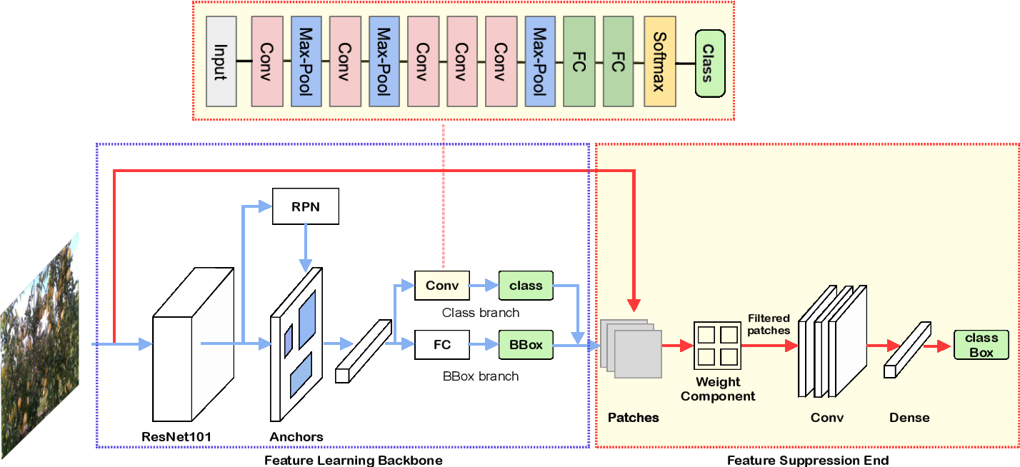 Figure 2 for DeepApple: Deep Learning-based Apple Detection using a Suppression Mask R-CNN