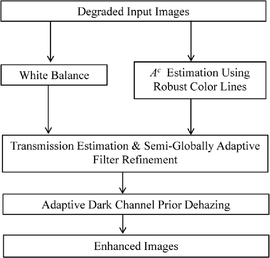 Figure 2 for Single Image Dehazing through Improved Atmospheric Light Estimation