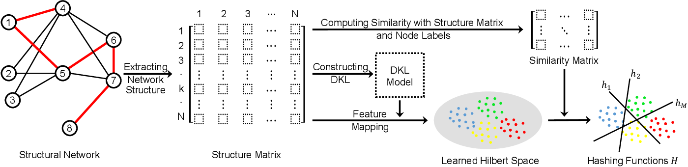 Figure 1 for Deep Kernel Supervised Hashing for Node Classification in Structural Networks
