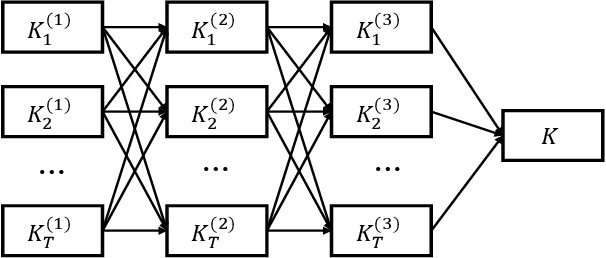 Figure 3 for Deep Kernel Supervised Hashing for Node Classification in Structural Networks