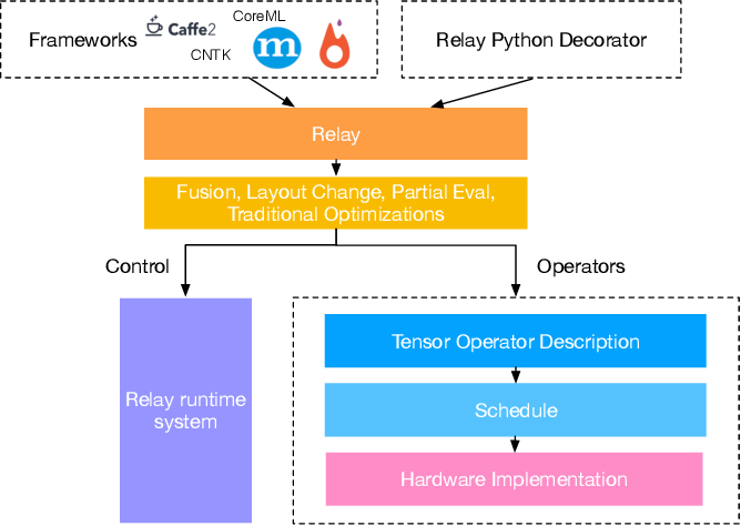 Figure 2 for Relay: A New IR for Machine Learning Frameworks