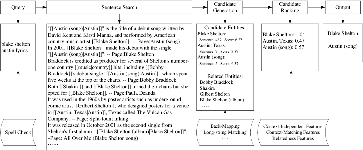 Figure 1 for Entity Linking for Queries by Searching Wikipedia Sentences