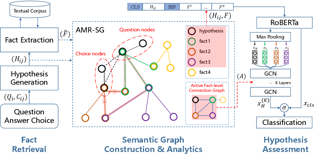 Figure 3 for Dynamic Semantic Graph Construction and Reasoning for Explainable Multi-hop Science Question Answering