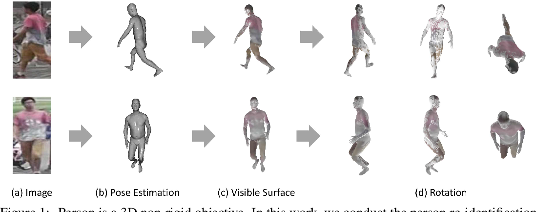Figure 1 for Person Re-identification in the 3D Space