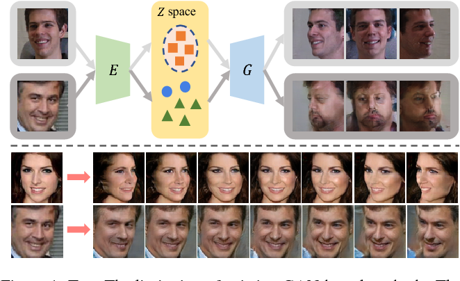 Figure 1 for CR-GAN: Learning Complete Representations for Multi-view Generation
