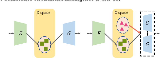 Figure 2 for CR-GAN: Learning Complete Representations for Multi-view Generation