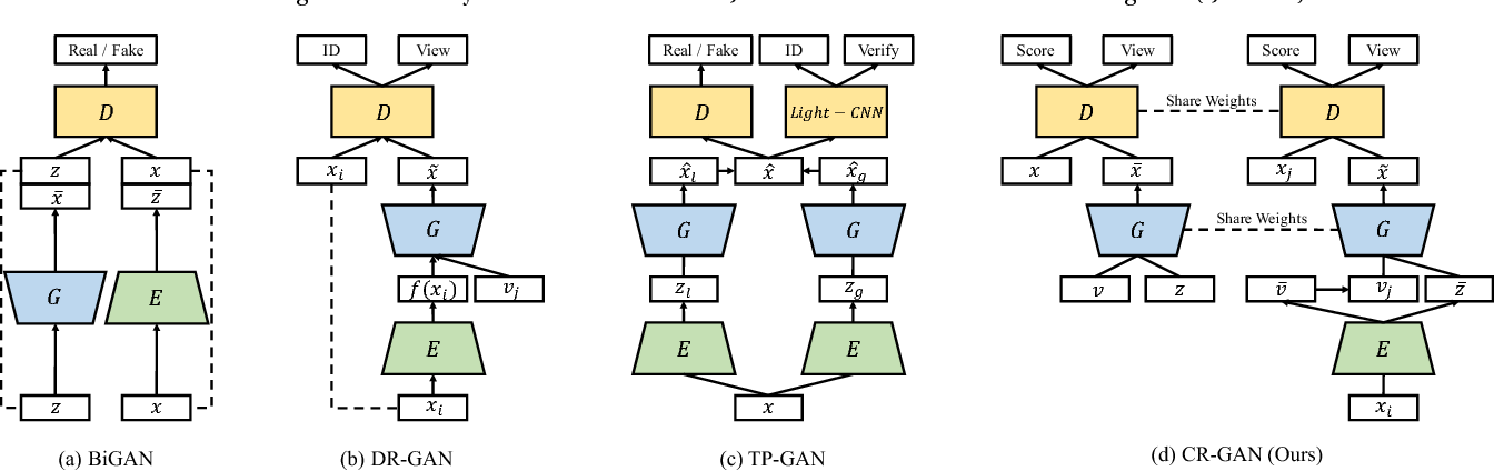 Figure 3 for CR-GAN: Learning Complete Representations for Multi-view Generation