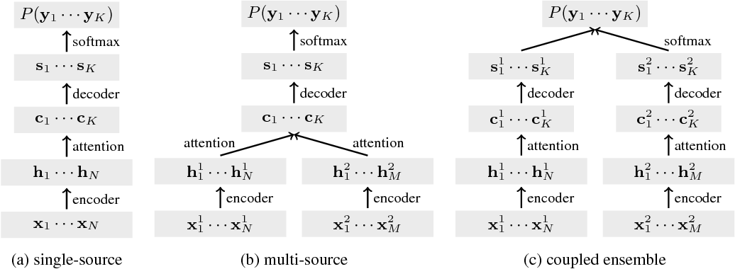 Figure 1 for Leveraging translations for speech transcription in low-resource settings