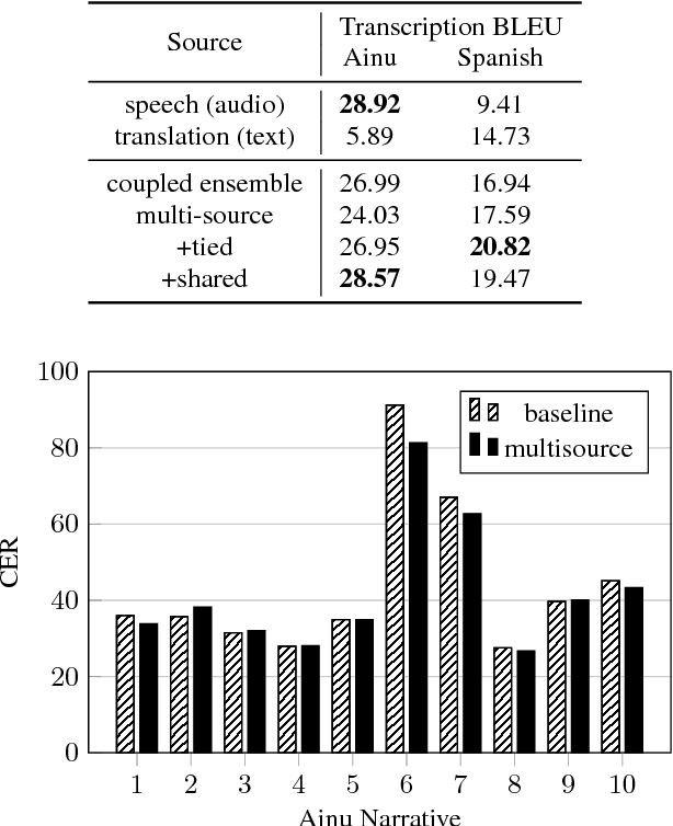 Figure 3 for Leveraging translations for speech transcription in low-resource settings