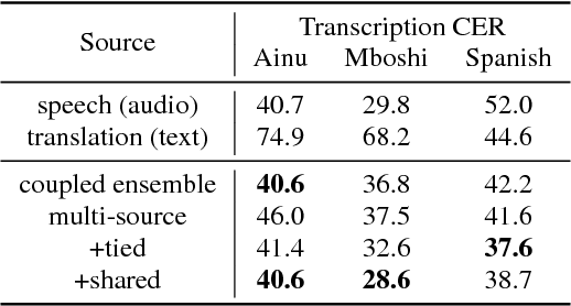 Figure 2 for Leveraging translations for speech transcription in low-resource settings